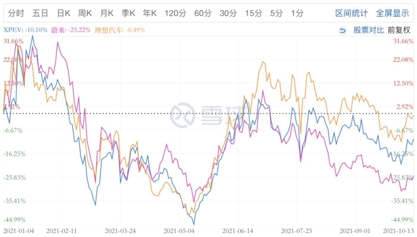 蔚来、理想、小鹏今年以来股价走势对比图,图源雪球