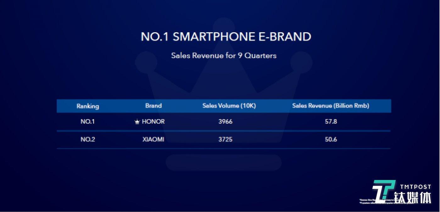 荣耀手机销售量数据