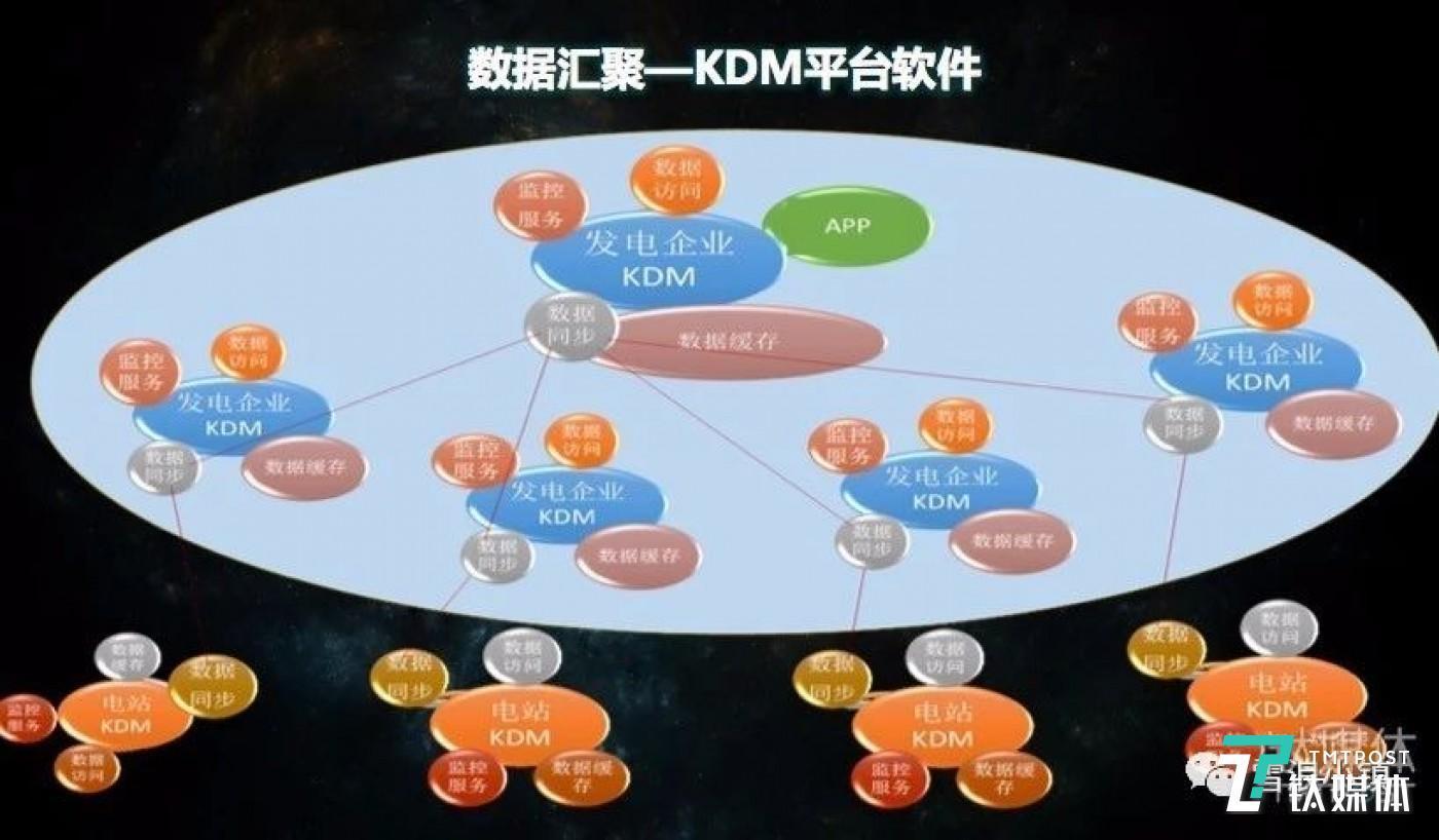 """有了KDM并将数据采集链接到网上,实际上就建立""""数据流"""",也可以称之为建立了""""数据平台""""。"""