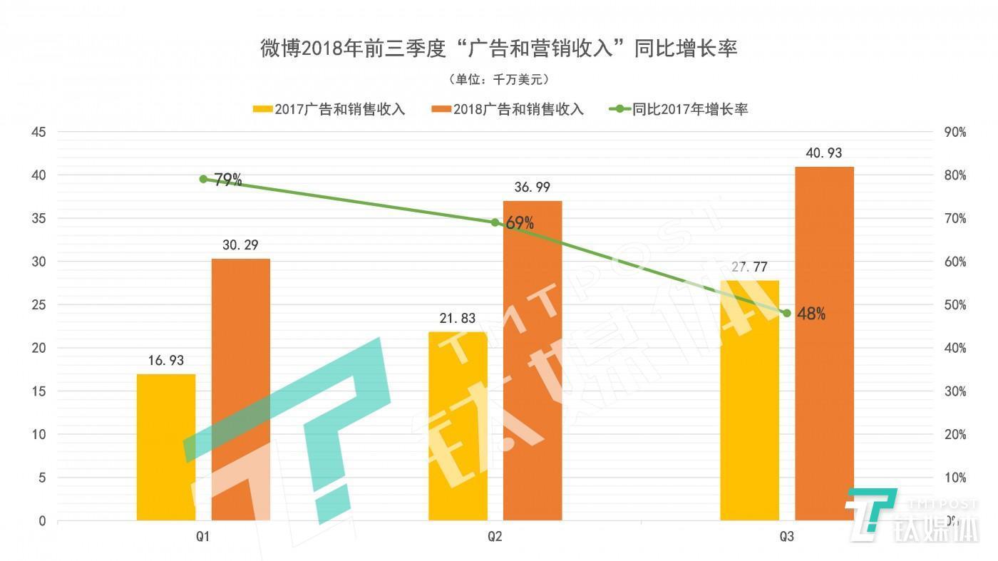 """2018年前三季度微博""""广告与营销收入""""同比增长率情况,制图/丛笑"""
