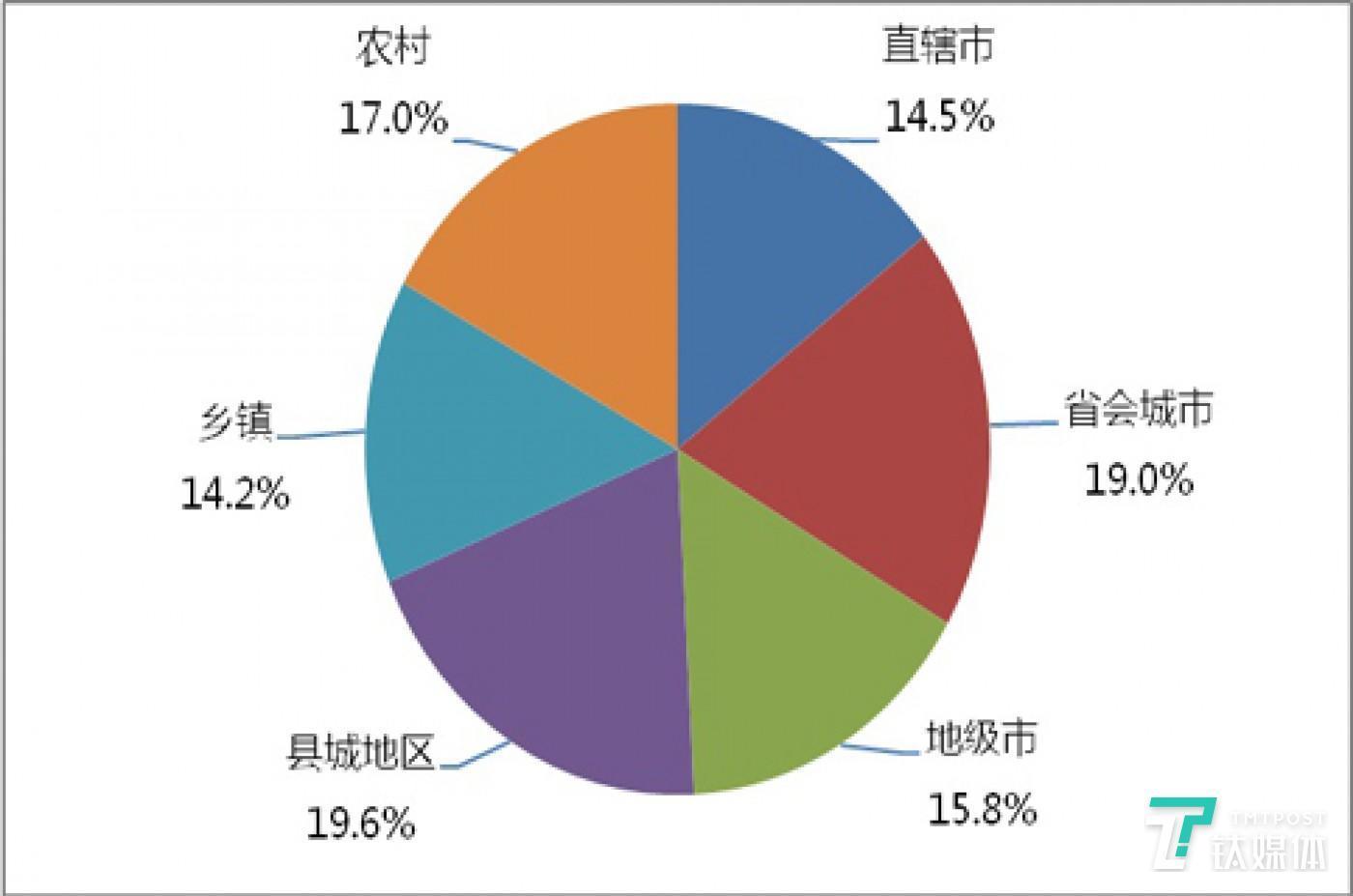 2016年的移动支付的用户分布