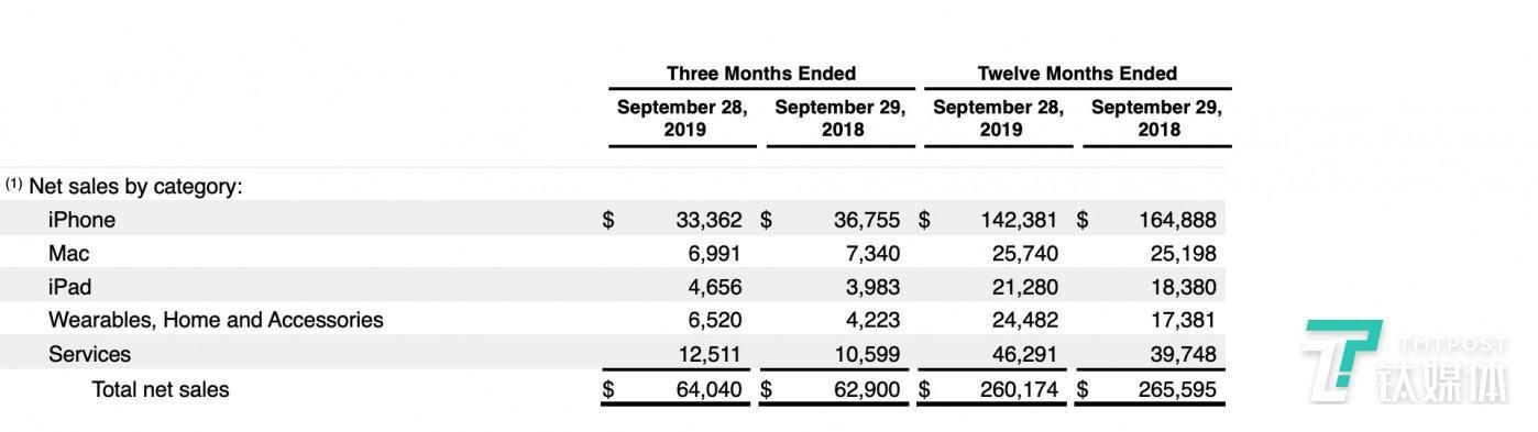 iPhone 2019年与2018年度出售额对比(来源:苹果官网)