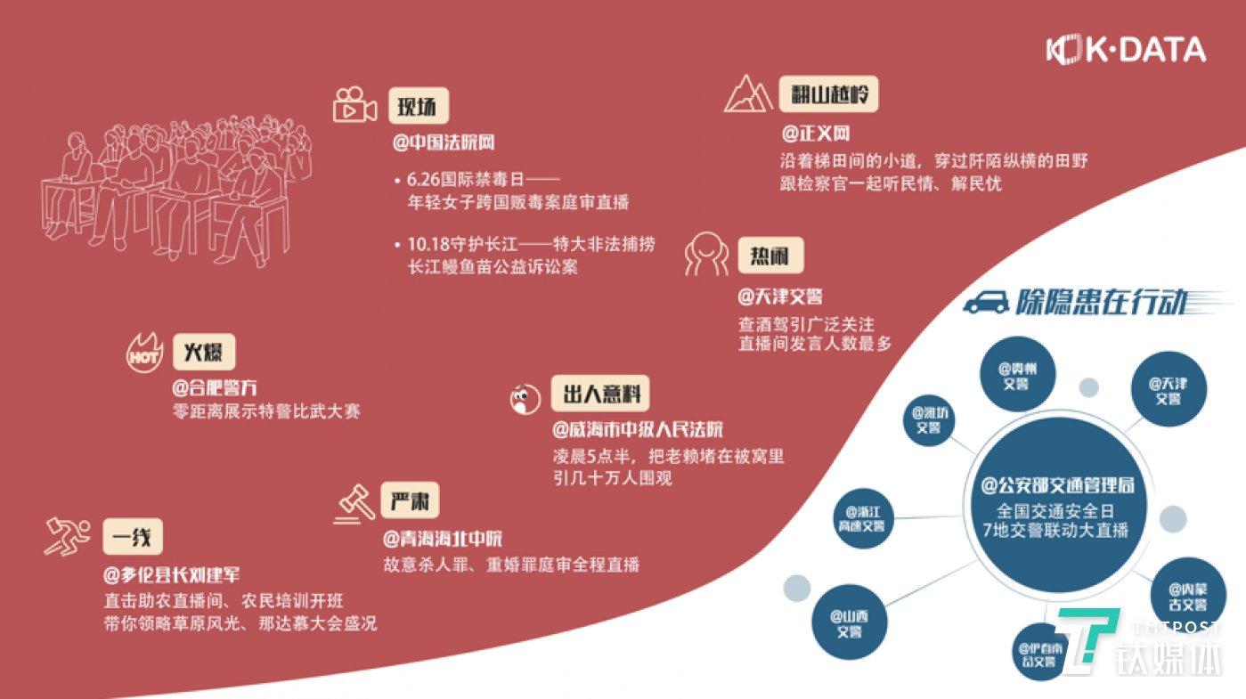 图片来源:《2019快手直播生态报告》