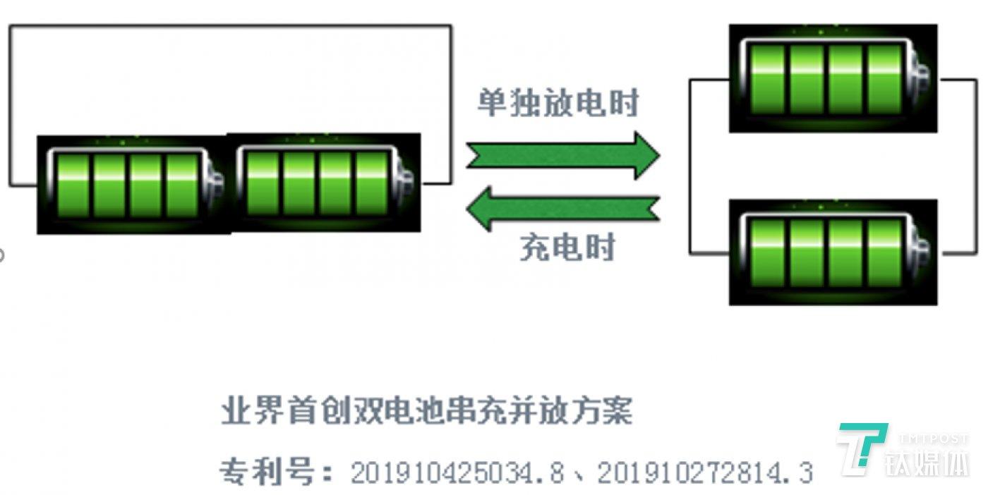 双电池方案
