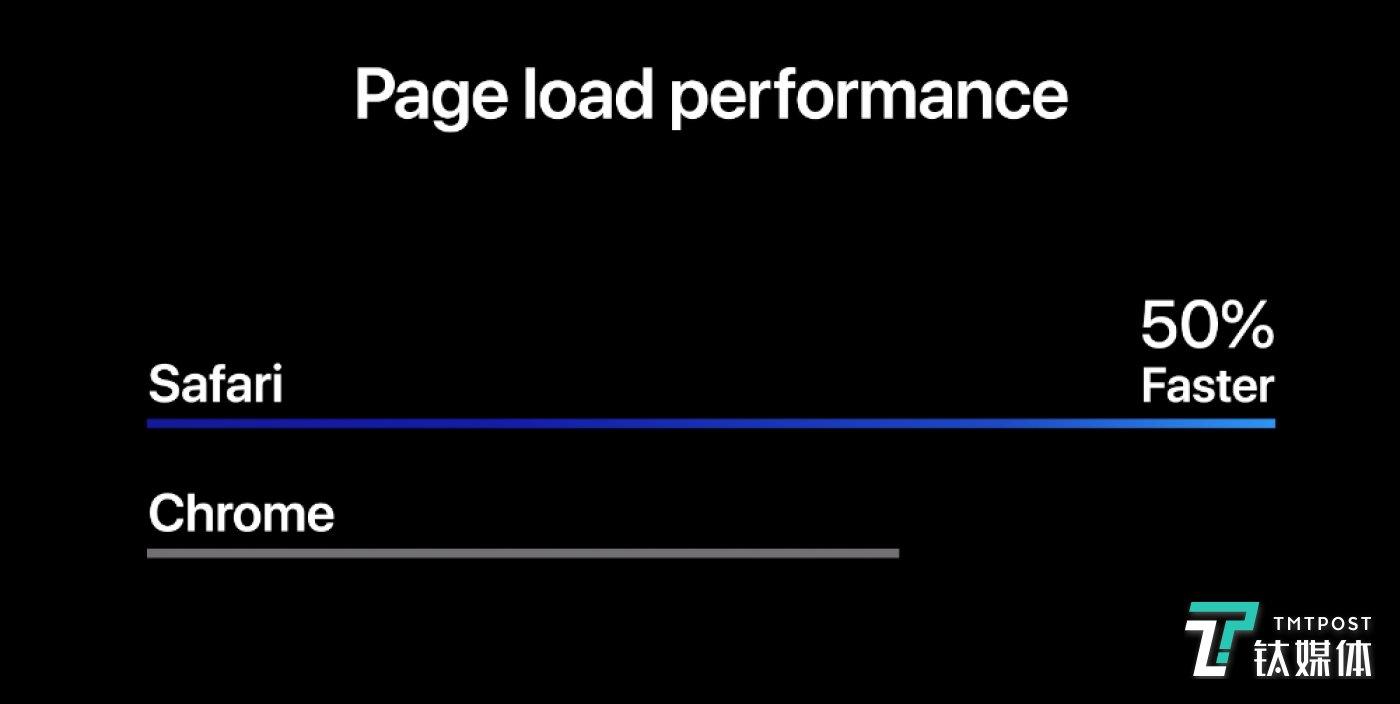 Safari加载速度提升