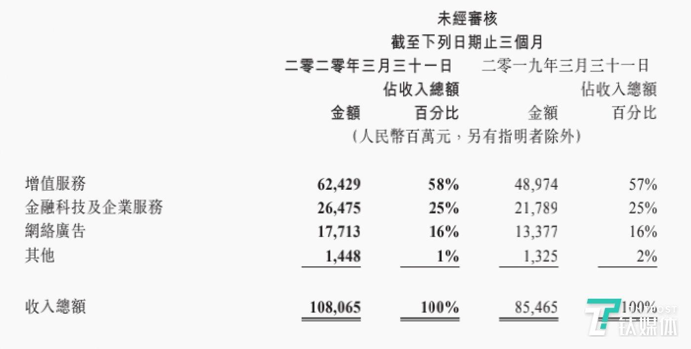 腾讯Q1各业务线财务数据