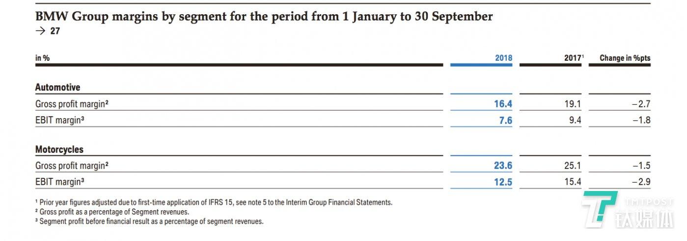 宝马集团1月到9月的汽车销售毛利
