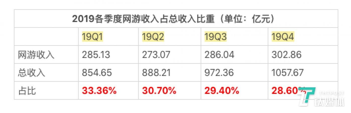 游戏收入在总收入中占比不断减少(制表/芦依)