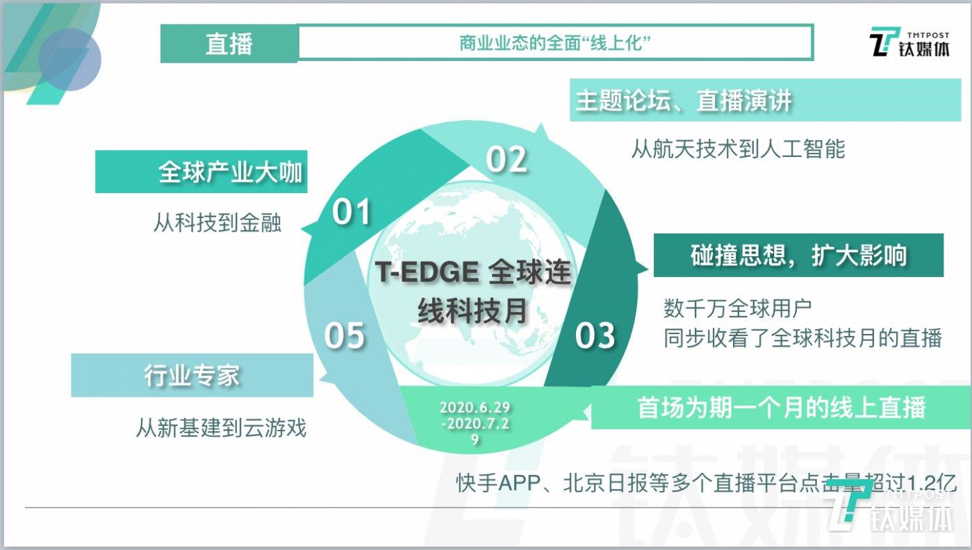 2020 T-EDGE 全球连线科技月取得