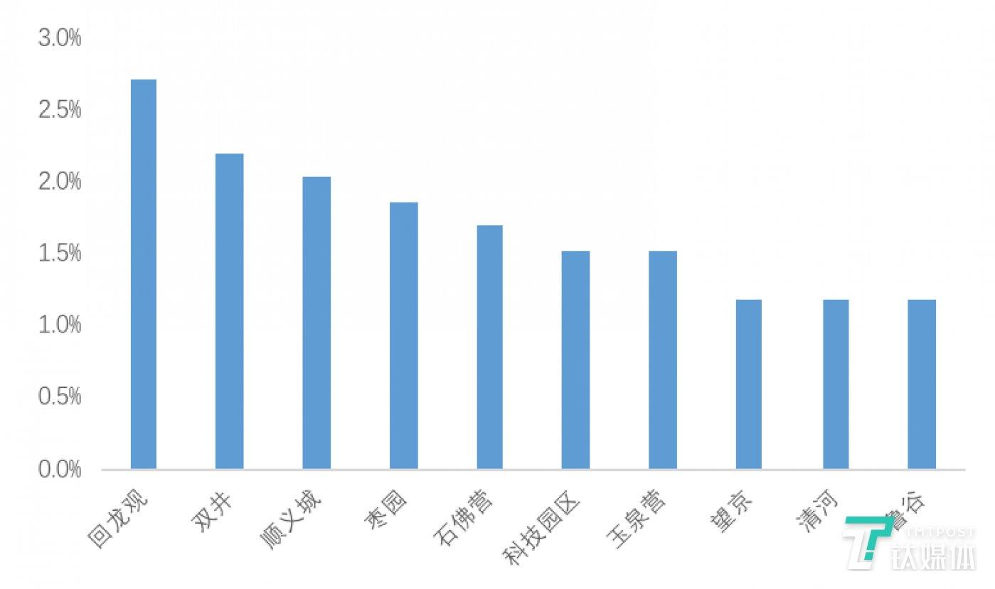 数据来源:贝壳研究院Real Data数据库
