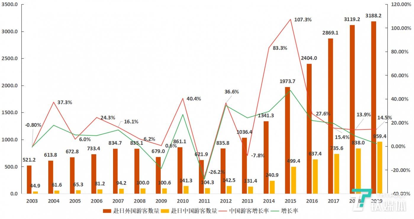 图3:赴日外国游客数量变化、赴日中国游客的数量变化以及赴日中国游客数量的增长率变化情况。单位:万人。数据来源:「月別・年別統計データ2019」,日本国土交通省观光局。图表为钛媒体驻日团队整理