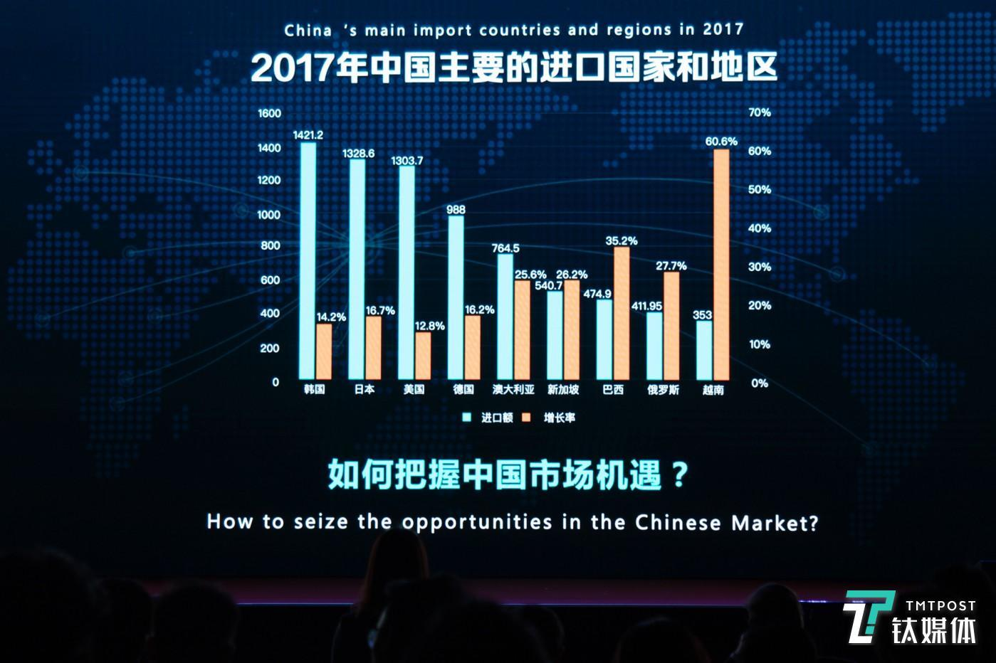 2017年中国进口商品占比及增长率