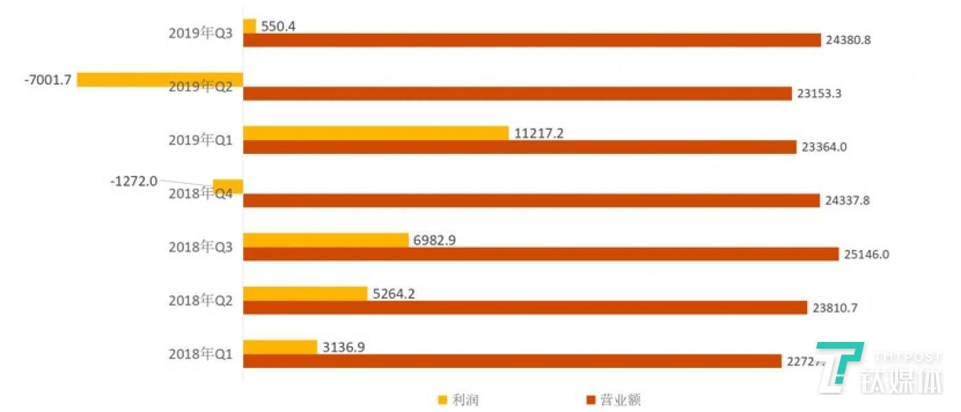 图1:日本软银2018年Q1到2019年Q3期间的营业额和净利润变化情况,单位:亿日元。数据来源:「2020年3⽉期第3四半期決算データシート」,日本软银。图表为钛媒体驻日团队整理