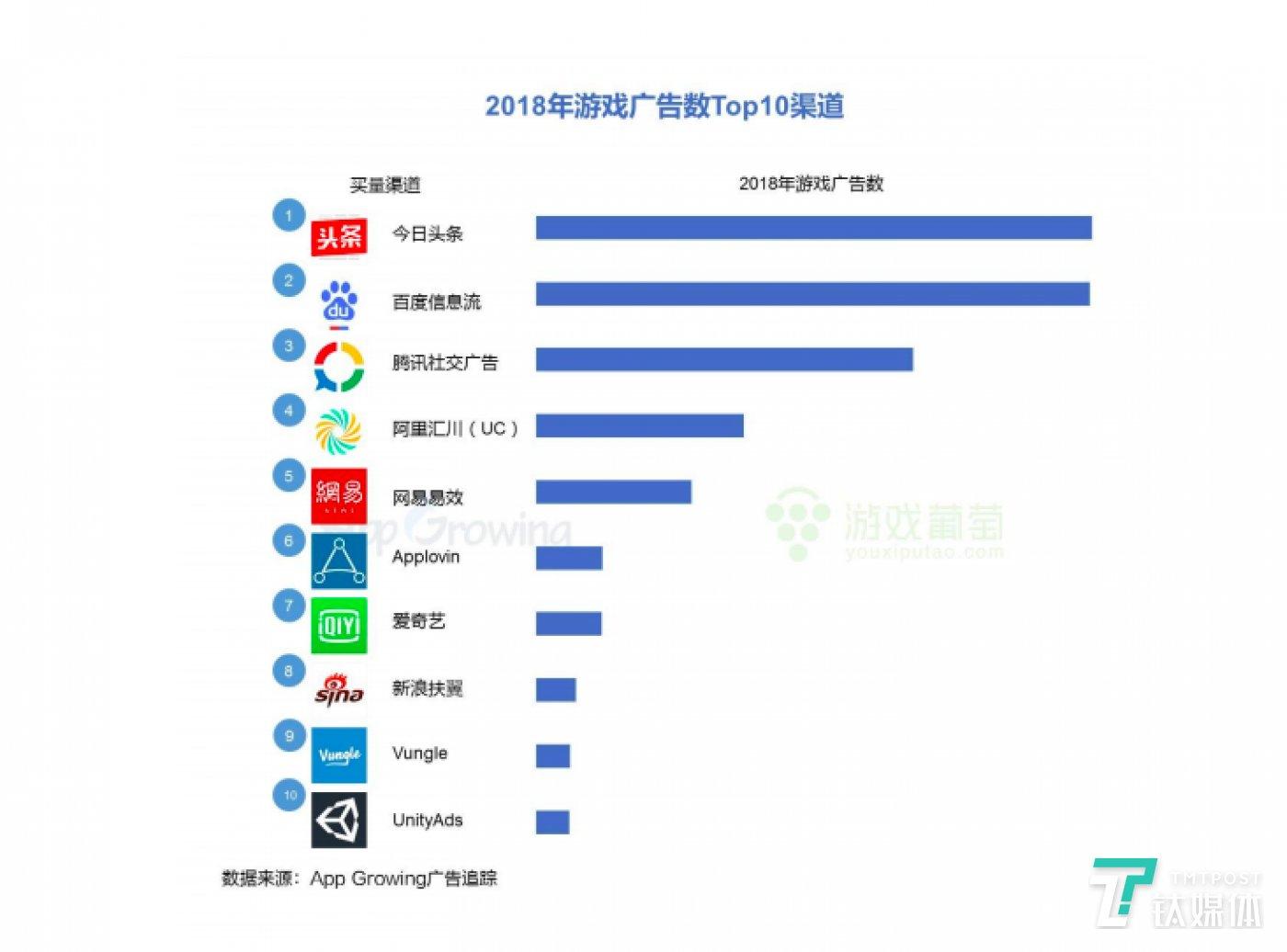 2018年游戏广告数TOP10渠道,来源App Growing《2018年游戏行业买量市场洞察》