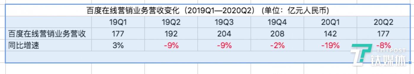 除19年Q1,百度在线营销业务一直呈负增长