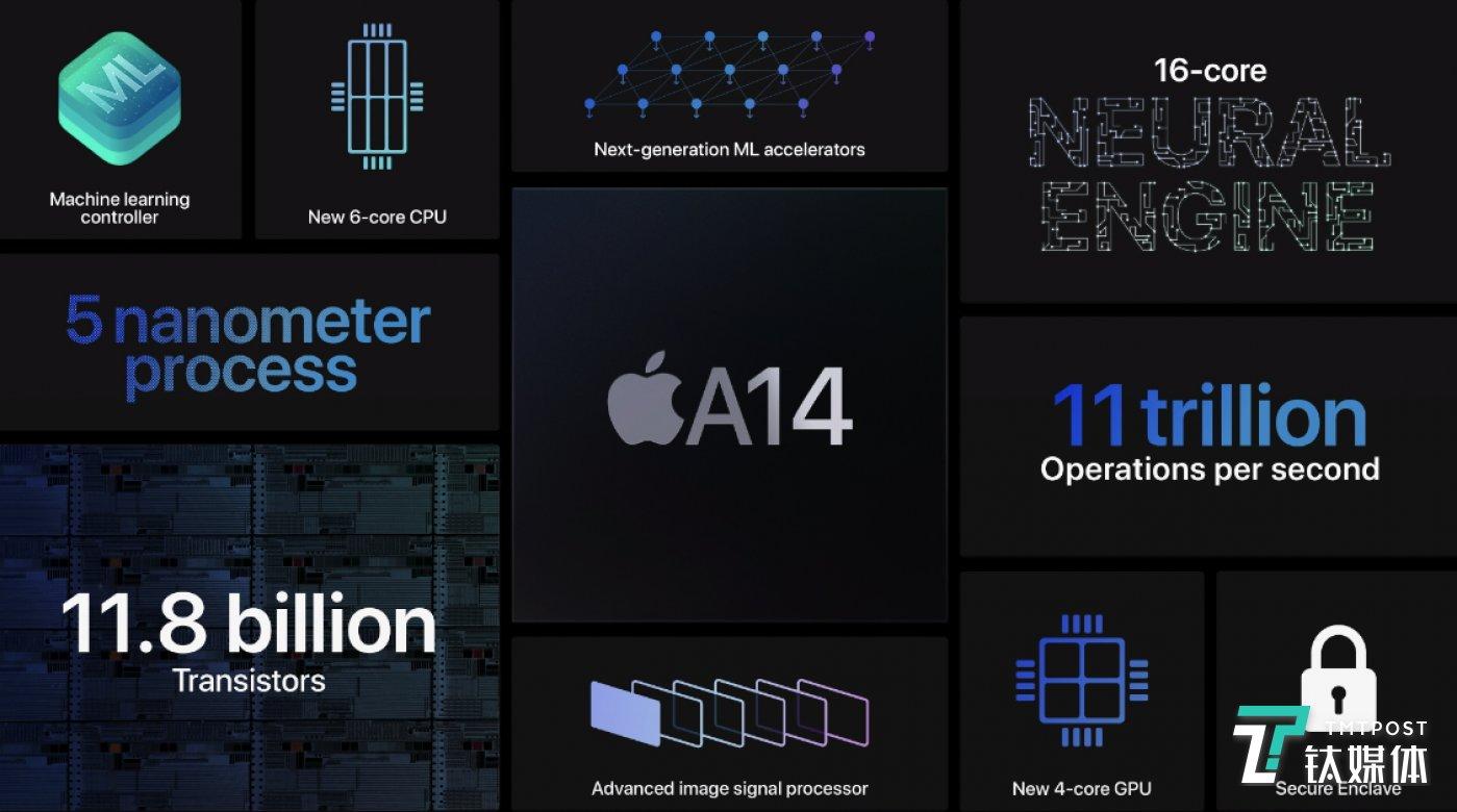 谁能想到会先在iPad Air上先看到A14处理器