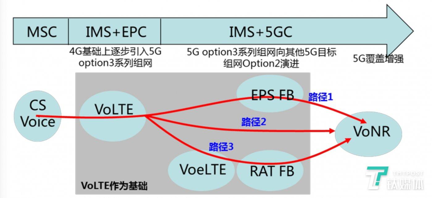 终端实现VoNR的路线图,其中是过渡阶段,VoNR是终极目标