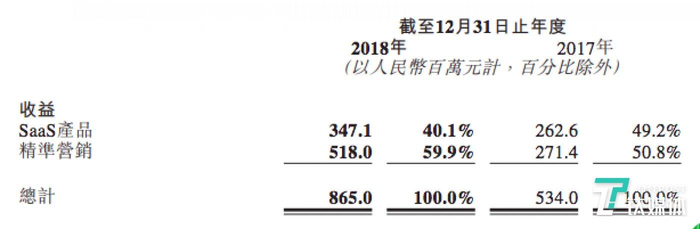 微盟两大收入来源(截图来源微盟财报)