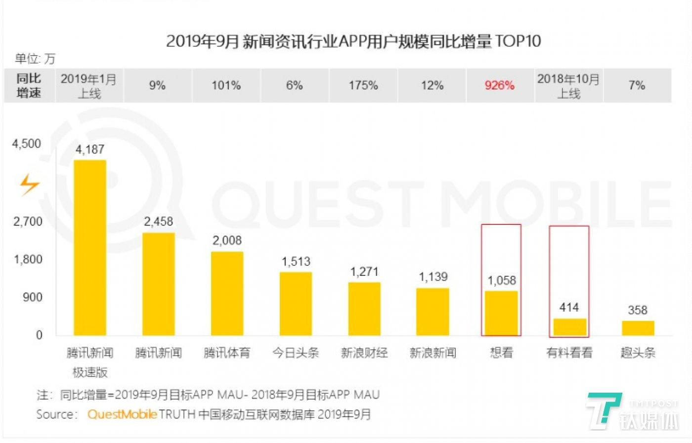 2019年9月新闻资讯行业APP用户规模同比增量10%