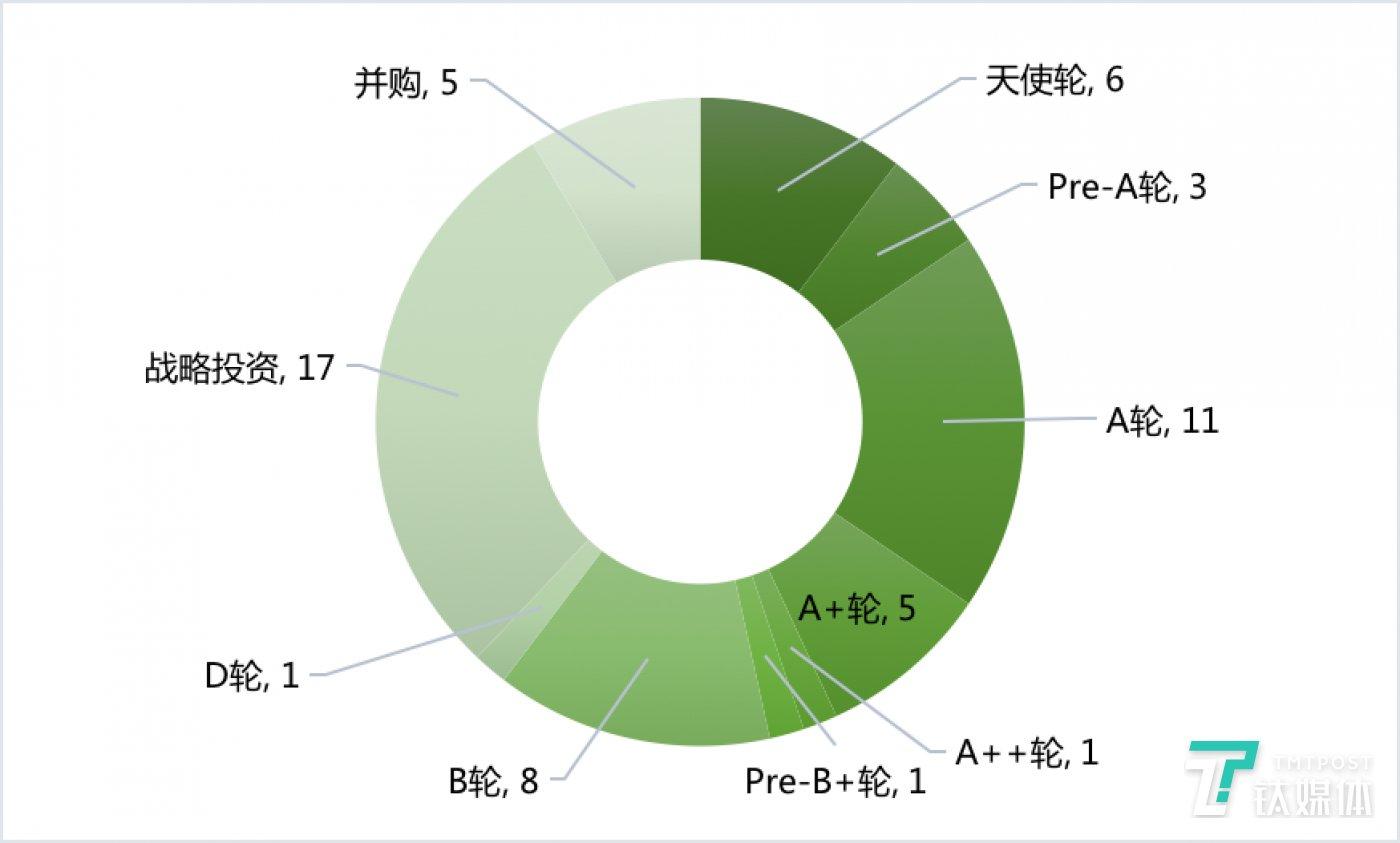 国内各阶段融资数量(2020年第10周)