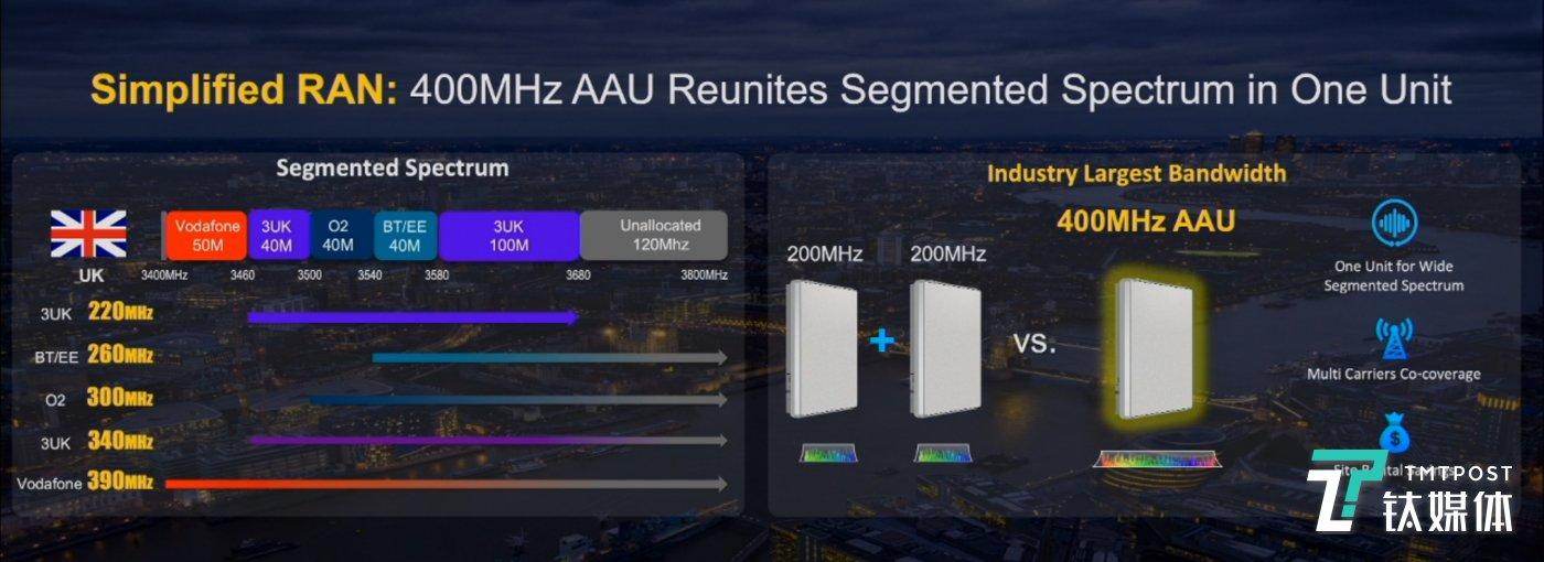 400MHz超宽频AAU
