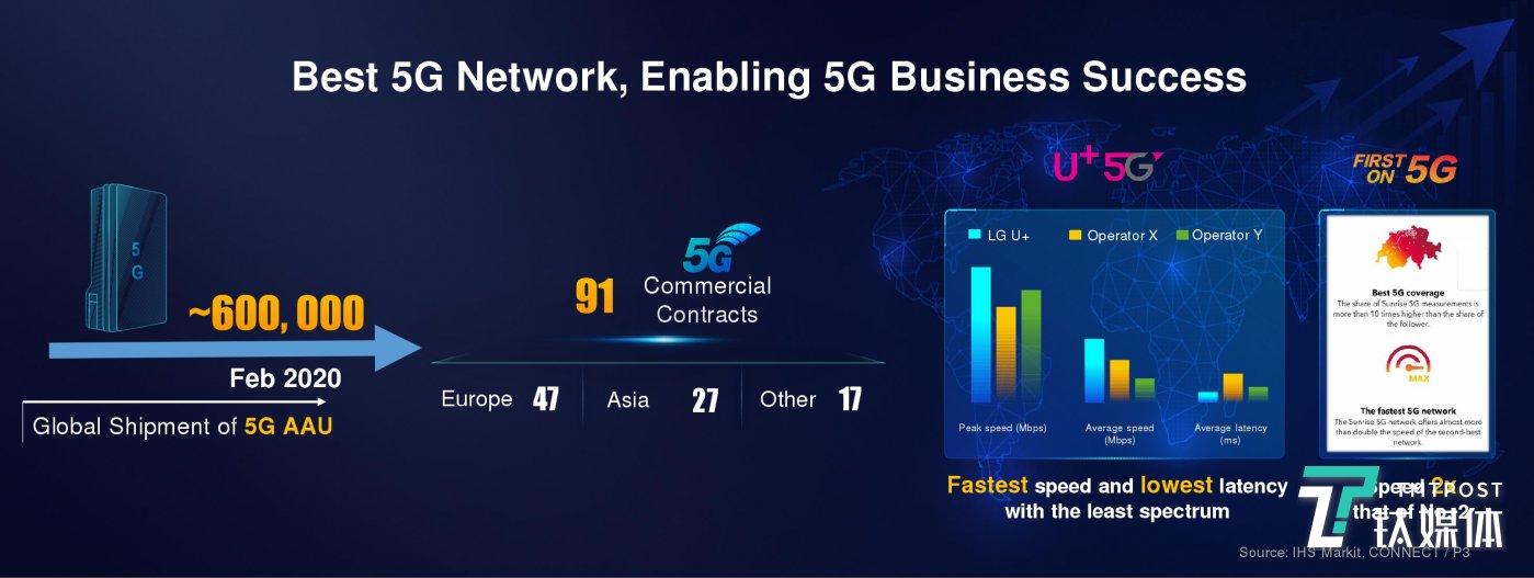 华为5G业务数量