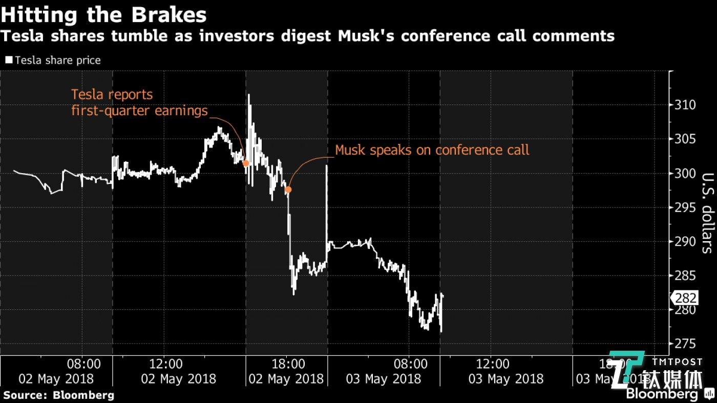 特斯拉股价大幅下滑