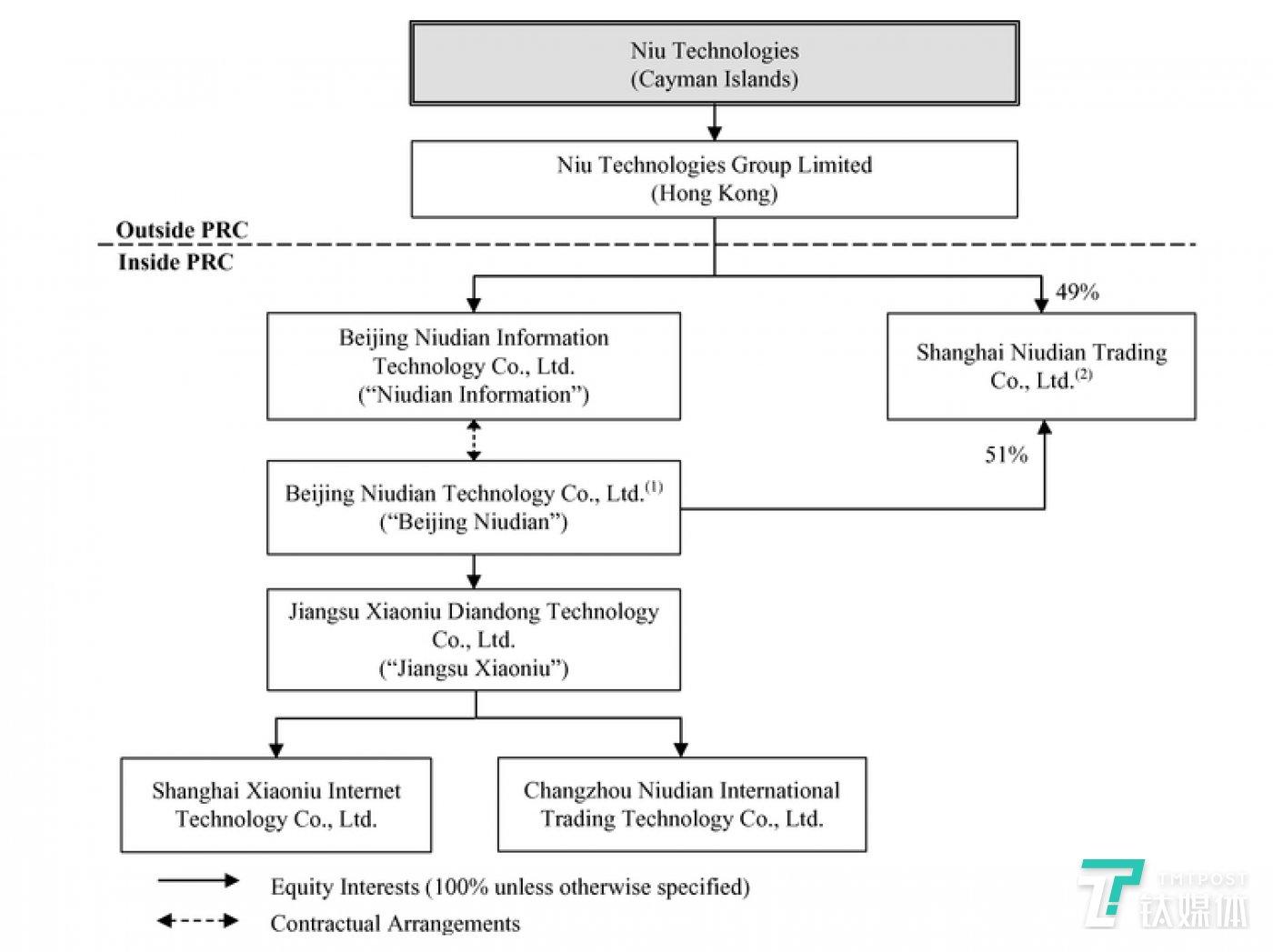 以上为小牛科技的结构,包括它的VIE和它的子公司