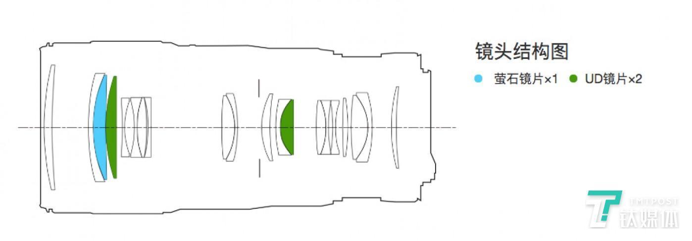 镜头光学结构