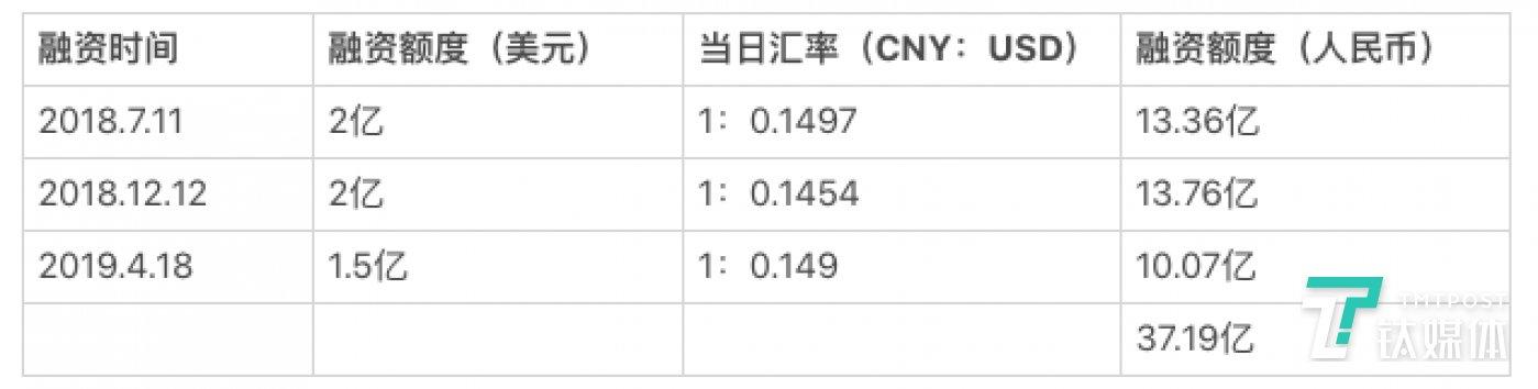 瑞幸咖啡三笔融资总额(数据,制表/芦依)