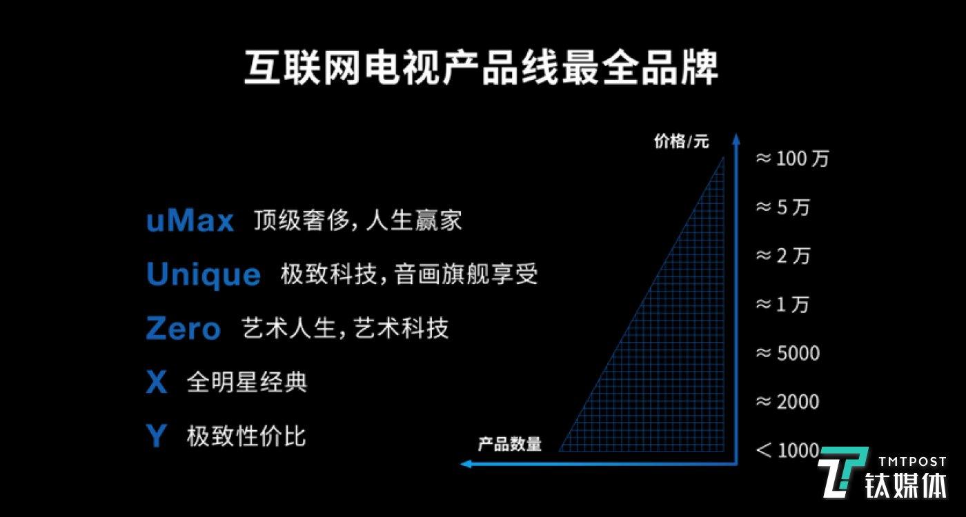 letv将会发布对个系列产品