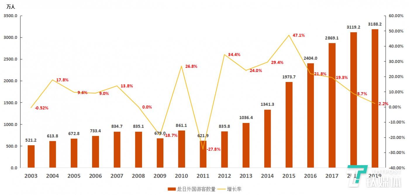 图1:日本2003年-2019年度赴日游客数量变化情况。数据来源:「訪日客数月別・年別統計データ2019」,日本国土交通省观光局。图表为钛媒体驻日团队整理