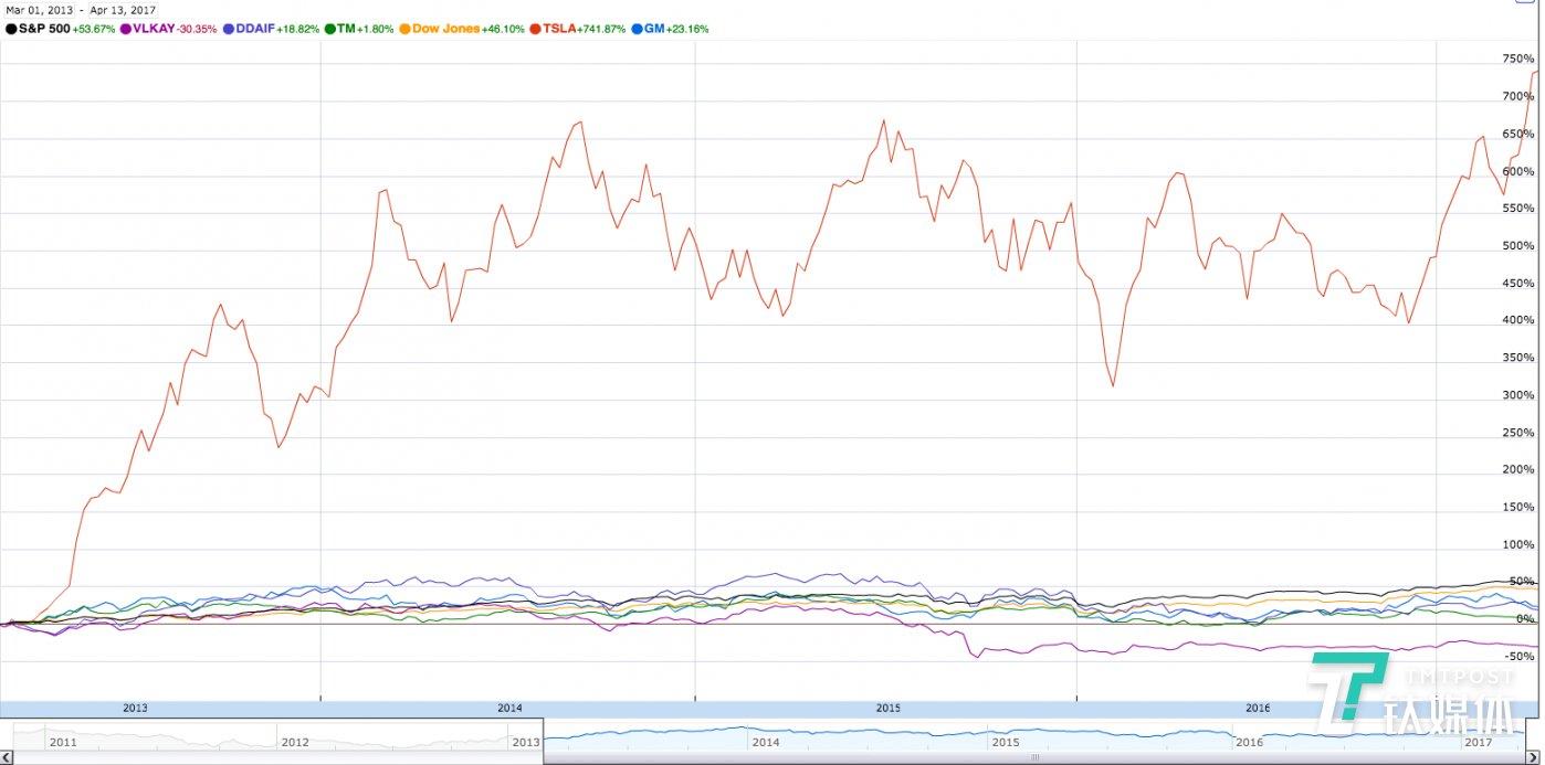 特斯拉与汽车公司股票走势对比 来源:Google Finance