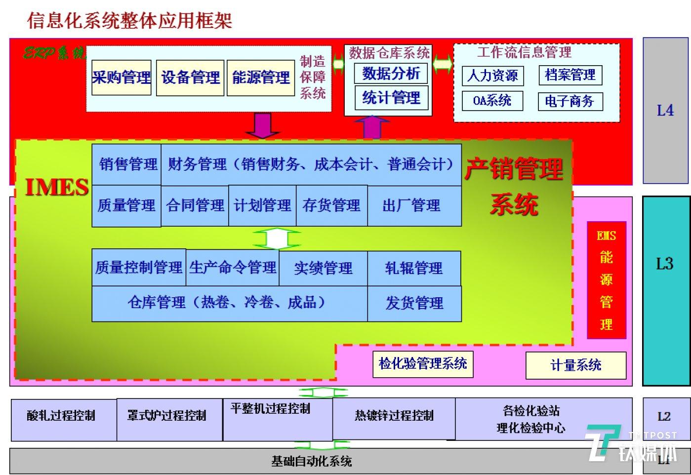 天津鞍钢天铁冷轧薄板有限公司信息化系统整体应用框架