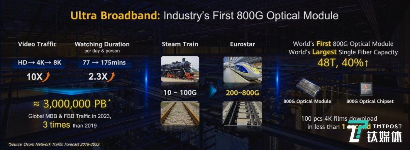 业界首款800G模块