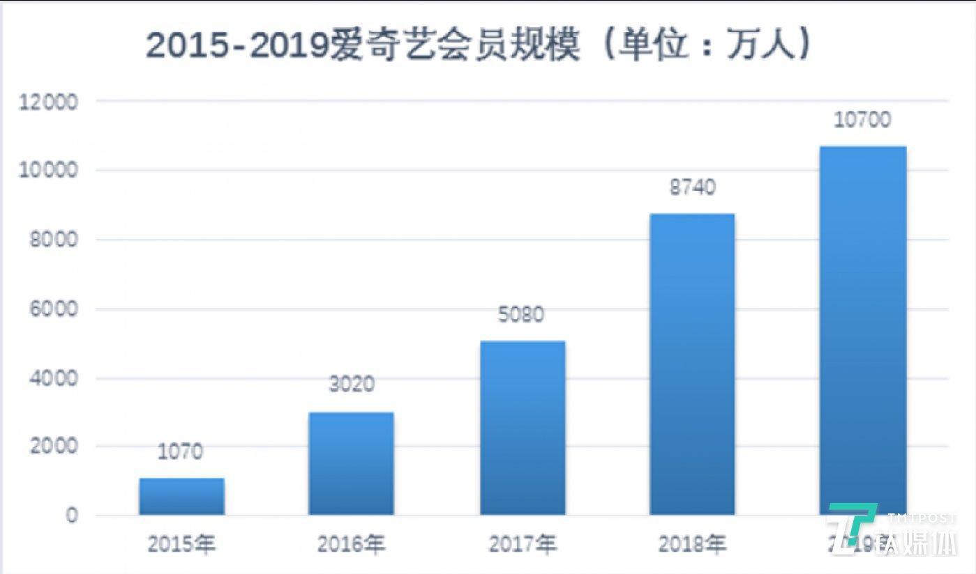 2015年-2019年爱奇艺会员规模
