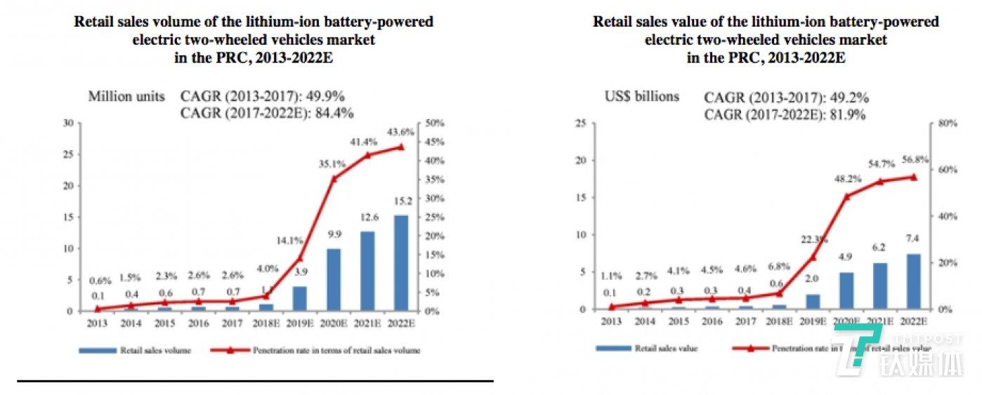 中国锂离子电池动力电动两轮车市场的零售额和零售额: