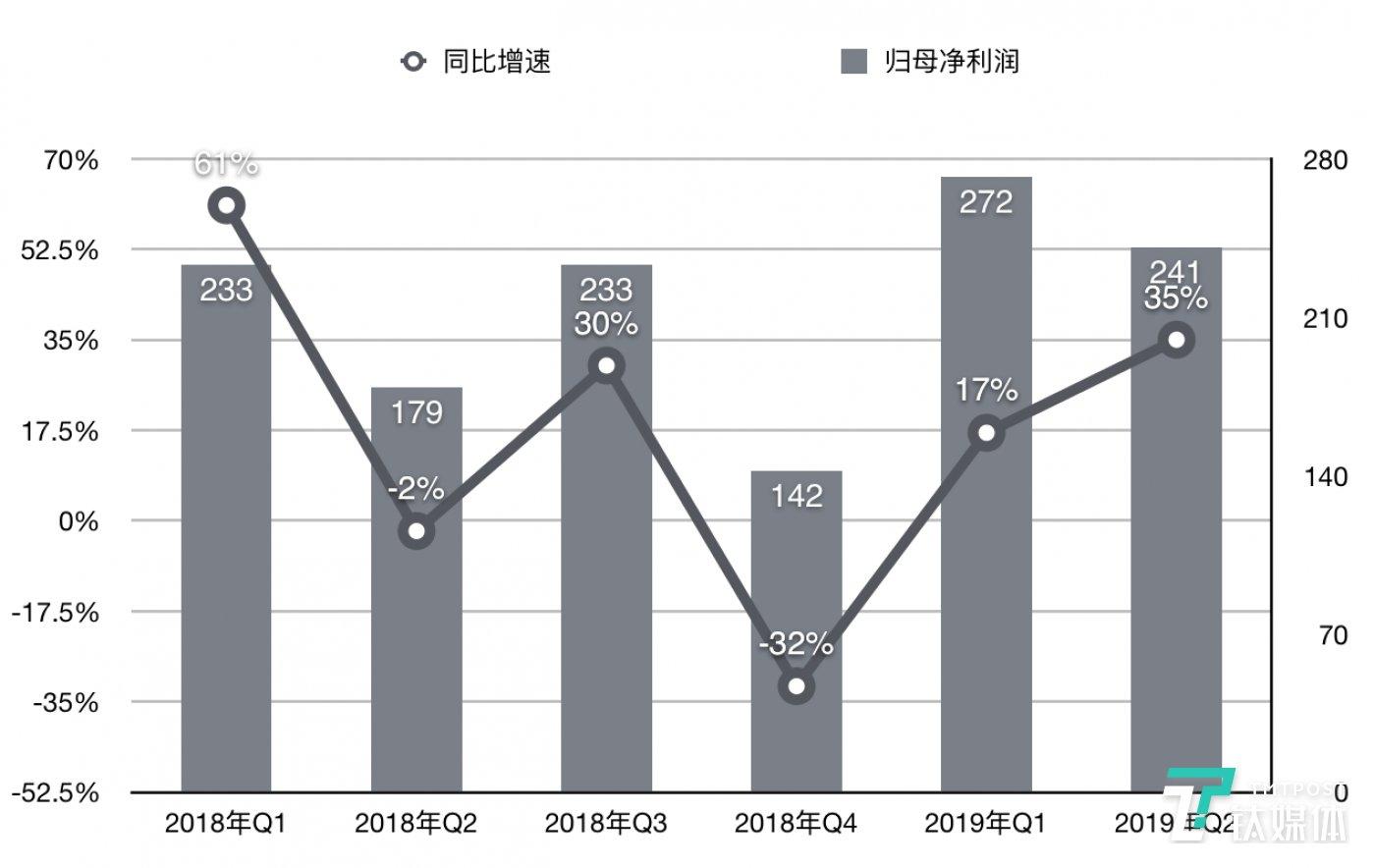 腾讯各季度净利润及增速(亿元)