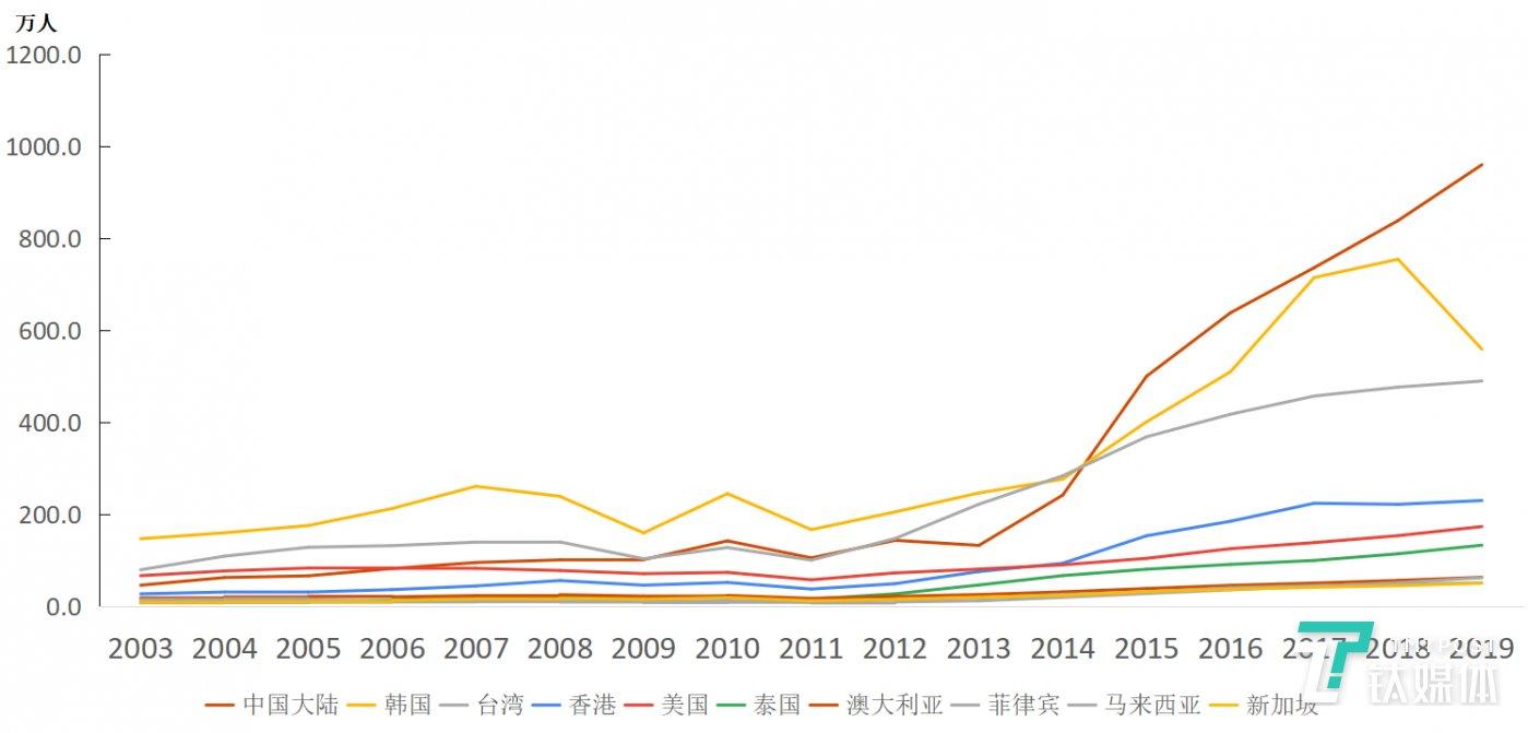 图10:各国赴日游客数量变化情况。数据来源:「訪日客数月別・年別統計データ2019」,日本国土交通省观光局。图表为钛媒体驻日团队整理