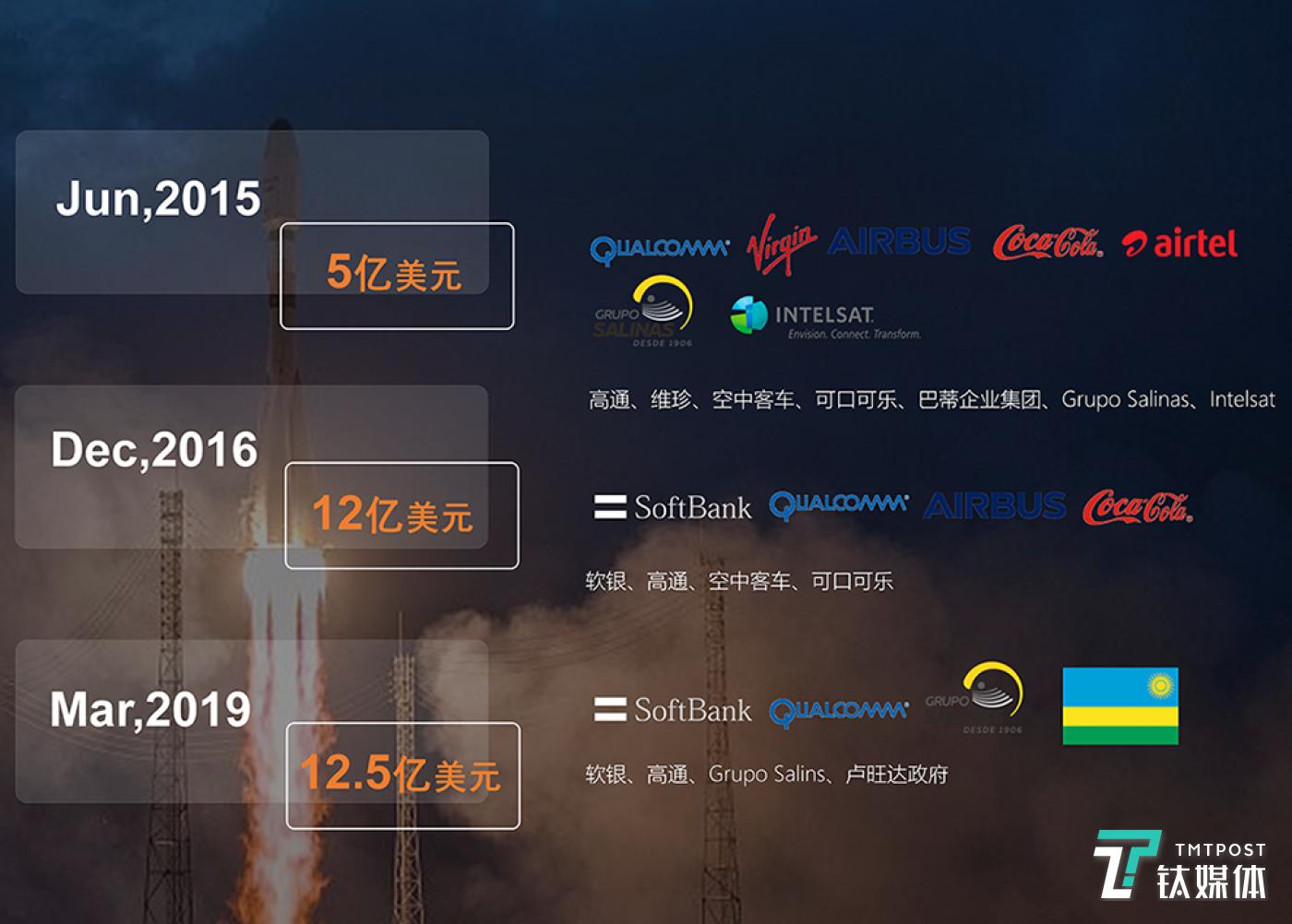OneWeb累计已完结34亿美元融资