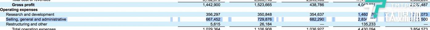 特斯拉2017年和2018年营业支出