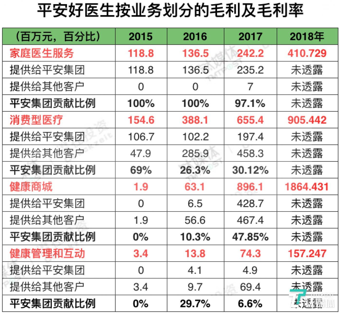 平安好医生2015-2018收入来源比例,数据来源:平安好医生招股书,制表/钛媒体 付梦雯