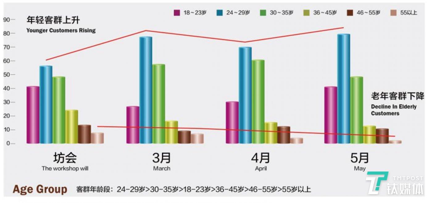 北京坊年龄层分布调研数据