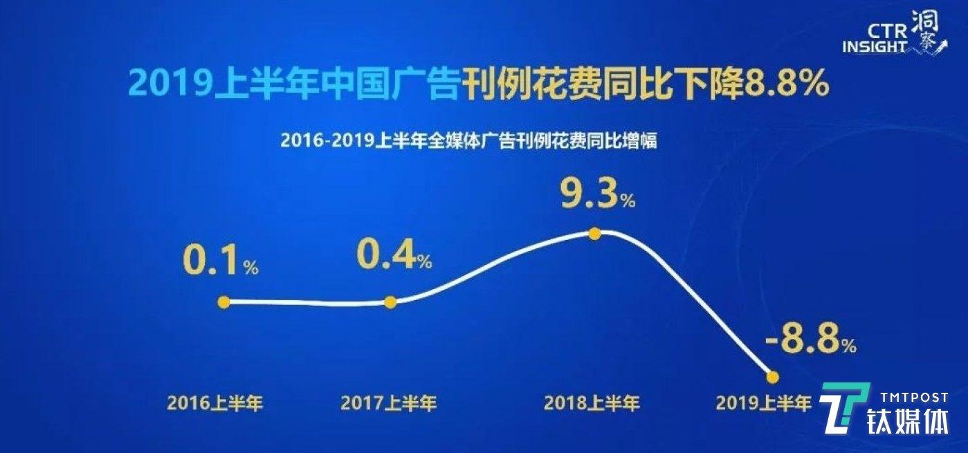 图片来源:CTR主题报告《2019,透过中国广告看市场》