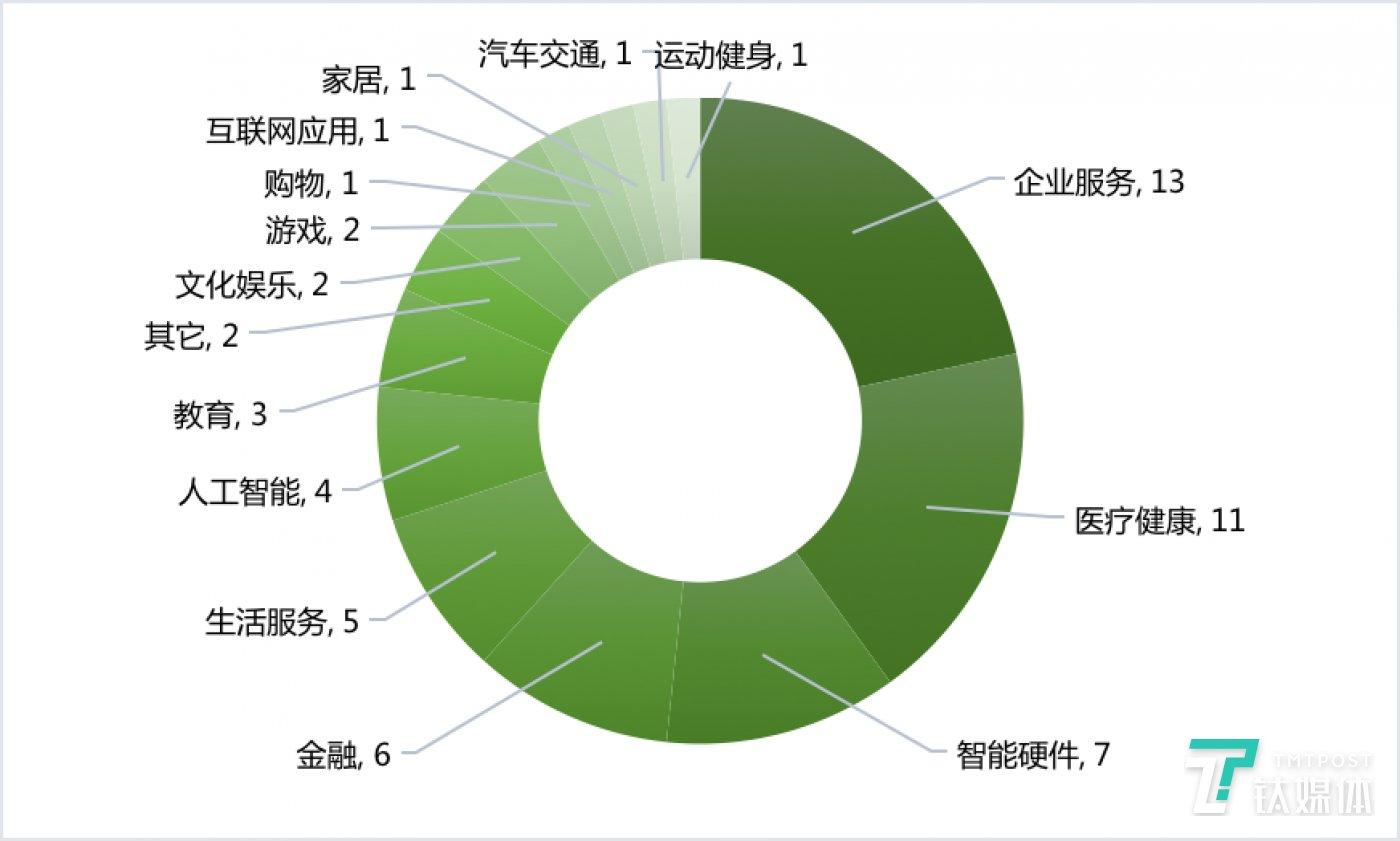 国内各领域融资数量(2020年第11周)