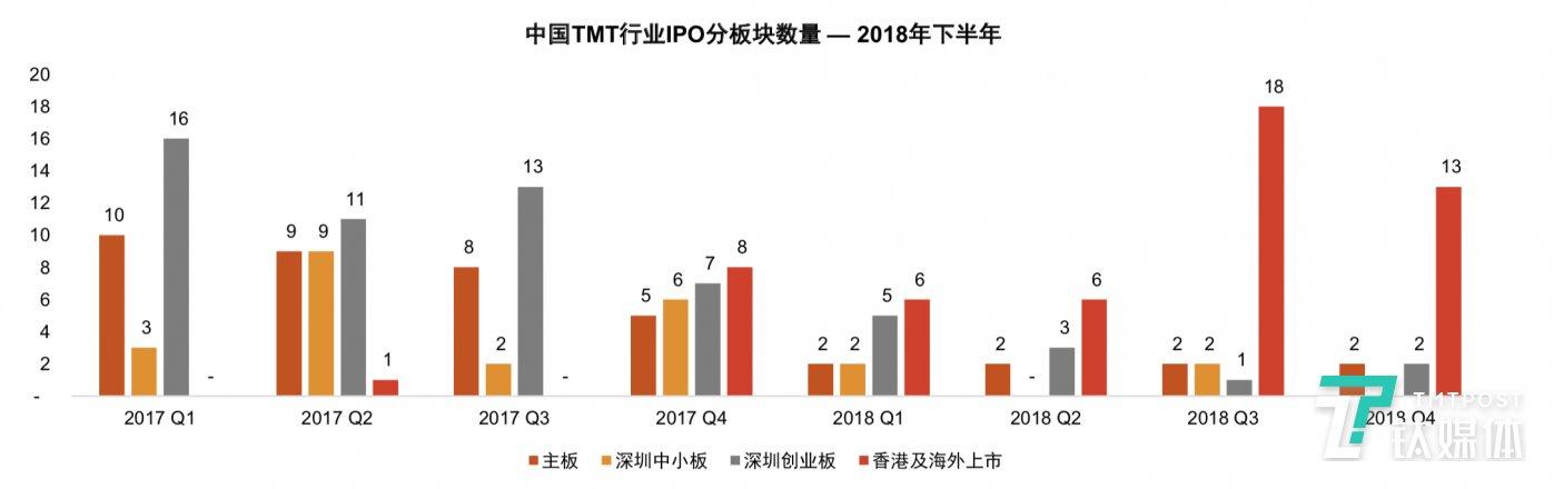 2018年下半年,香港及海外成为中国TMT企业的热门上市选择。78%的中国TMT企业选择在香港及海外上市,10%选择在 国内主板上市,而选择在深圳创业板及中小板上市的占比各为8%及5%。