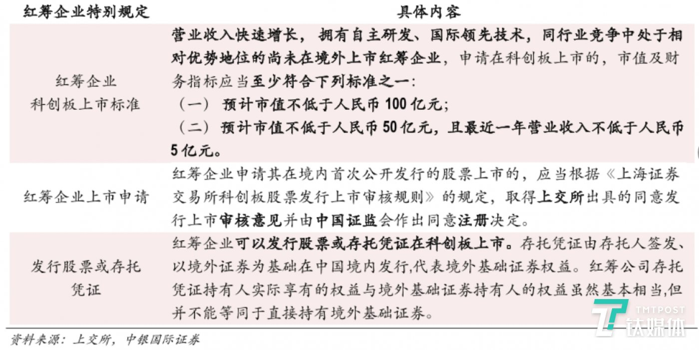 科创板关于红筹企业回归的规定