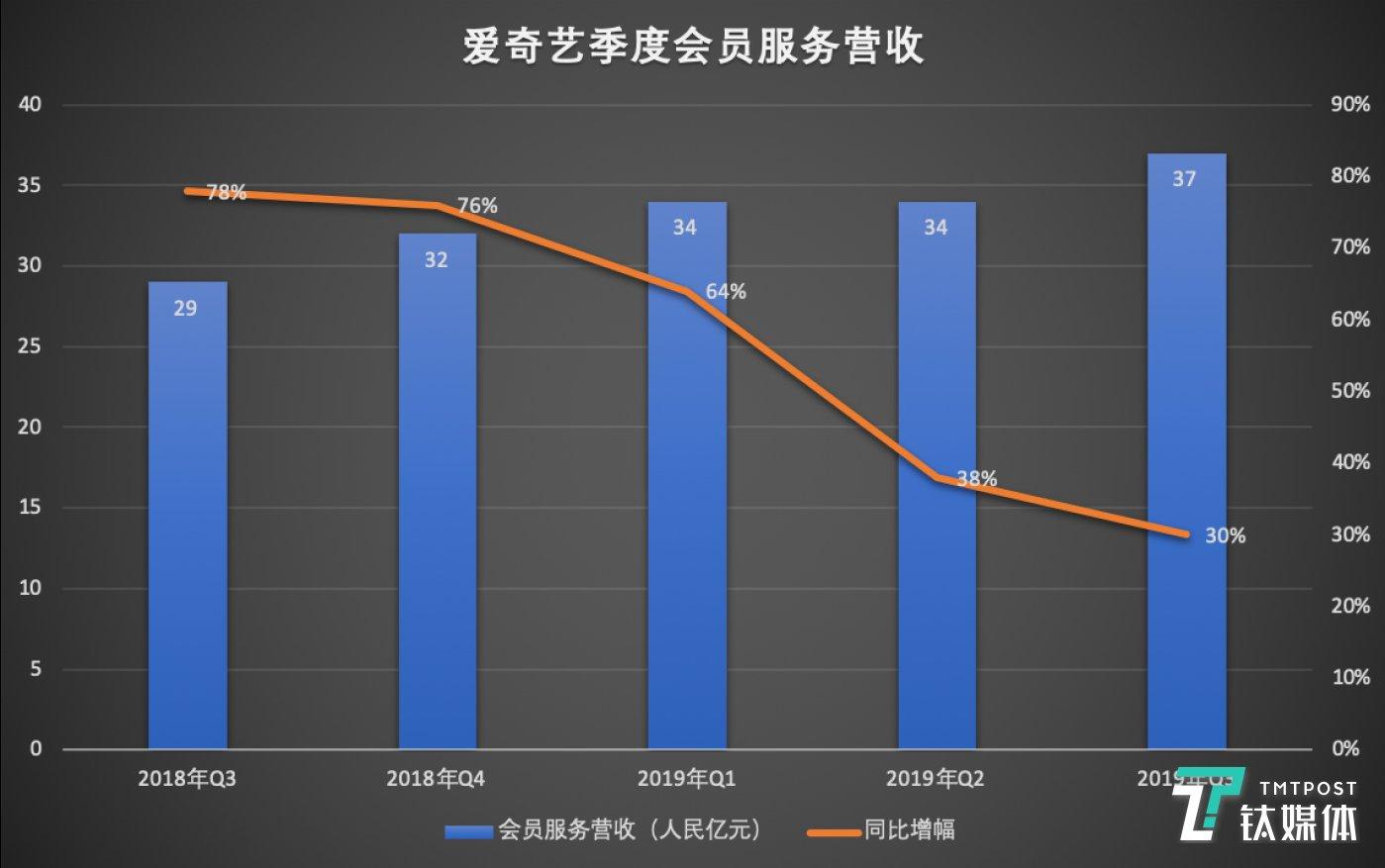 爱奇艺季度会员收入(制图/钛媒体李程程)
