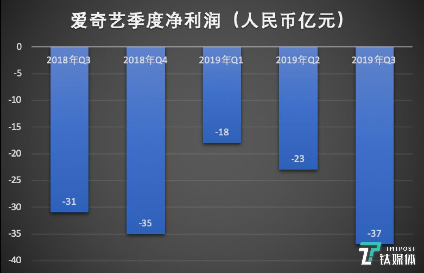 爱奇艺季度净利润(制图/钛媒体李程程)
