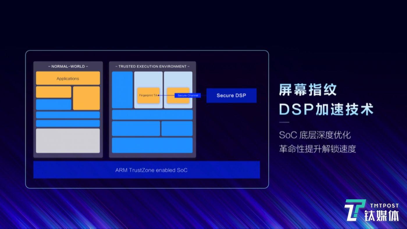 DSP技术